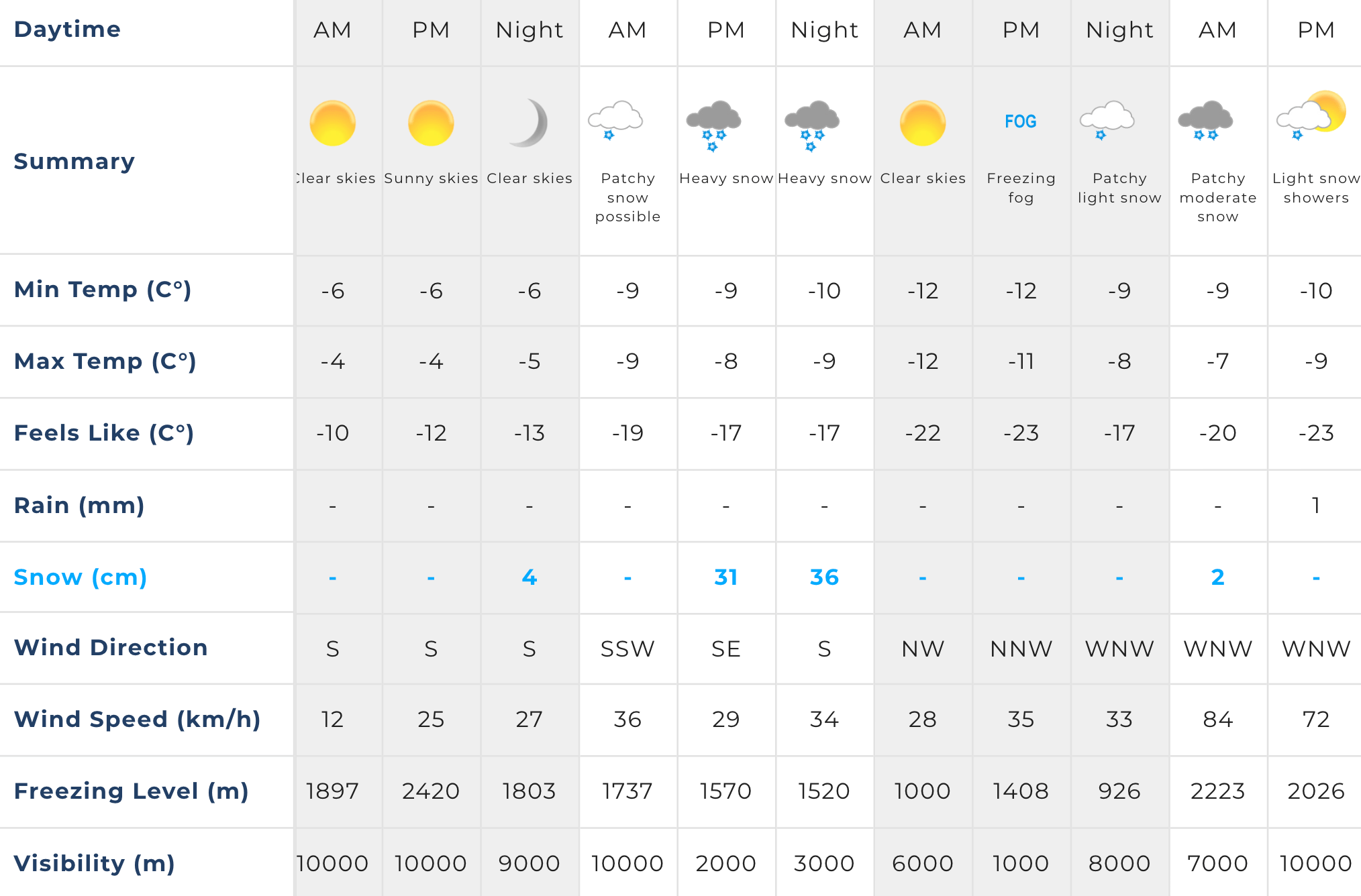 Screen shot of weather forecast for Alpe d'Huez, Dec 13, 2019